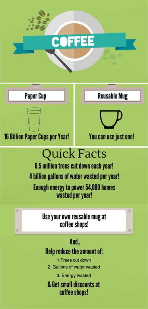 disposable cup infographic